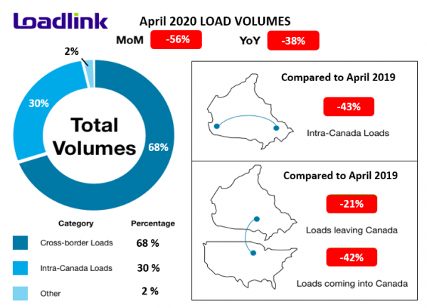 Chart detailing some key statistics from April 2020 freight index