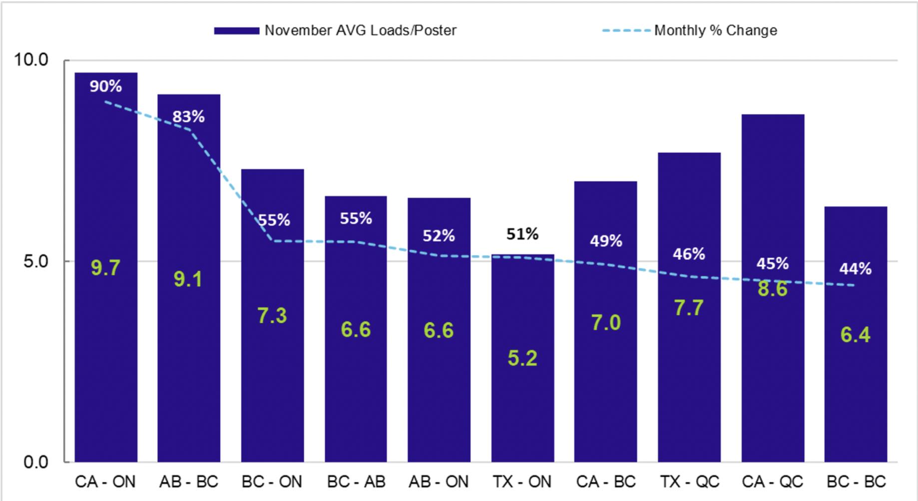 November AVG Loads Chart