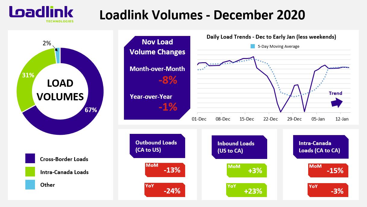 December 2020 Loadlink Dashboard Stats