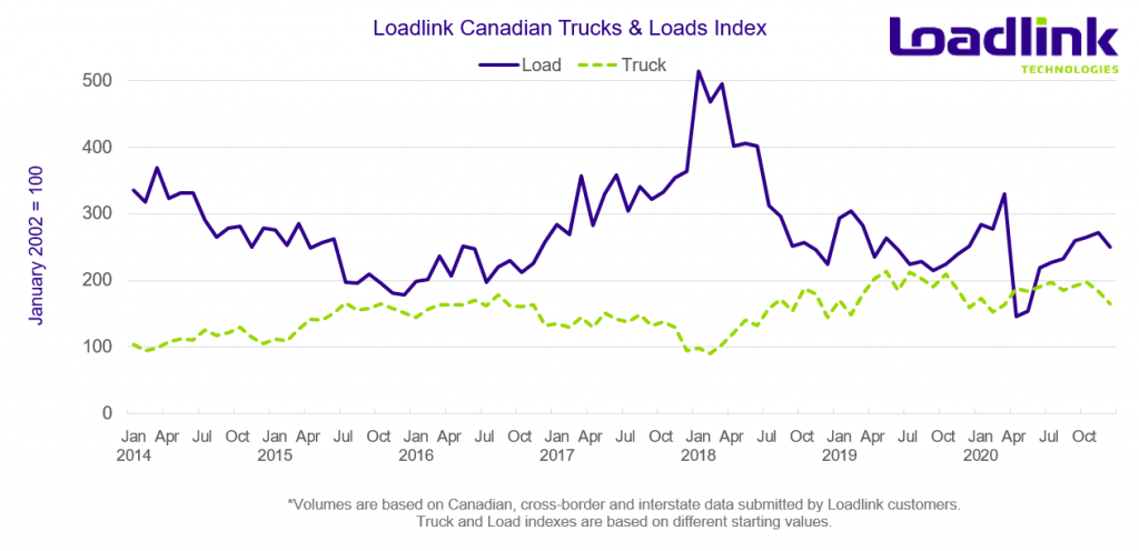 December 2020 Loads and Trucks Index from Loadlink Technologies