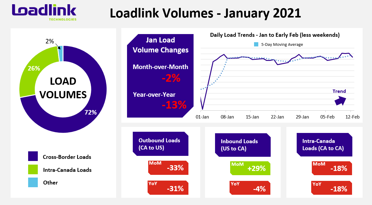 January 2021 Load Volumes - Loadlink Technologies