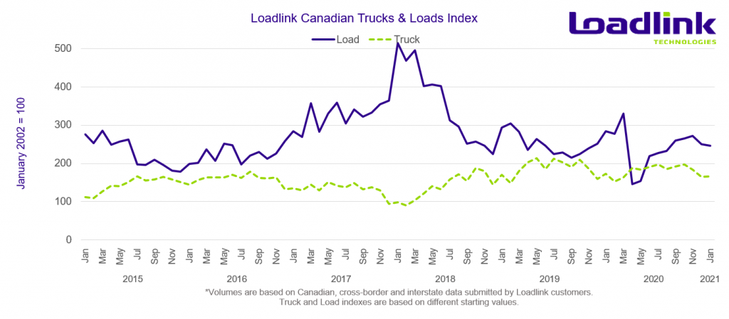 2021 January Truck and Load Index - Loadlink Technologies
